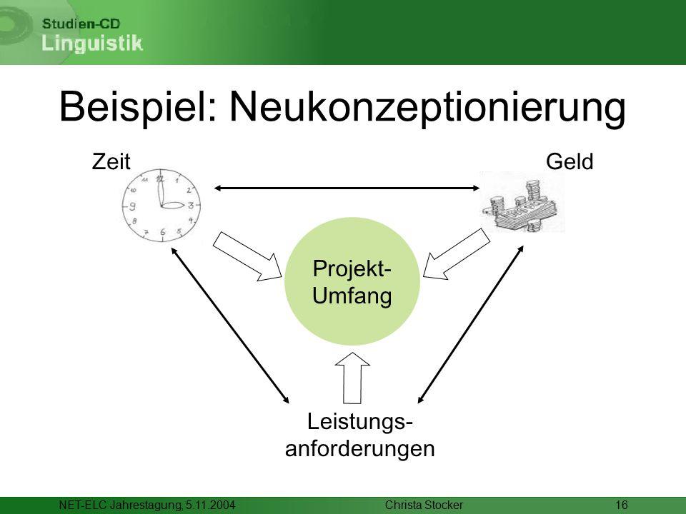 Christa StockerNET-ELC Jahrestagung, 5.11.200416 Beispiel: Neukonzeptionierung Geld Leistungs- anforderungen Projekt- Umfang Zeit