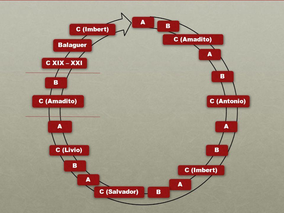 AB C (Amadito) AB C (Antonio) AB C (Imbert) AB C (Salvador) AB C (Livio) A C (Amadito) B C XIX – XXI Balaguer C (Imbert)