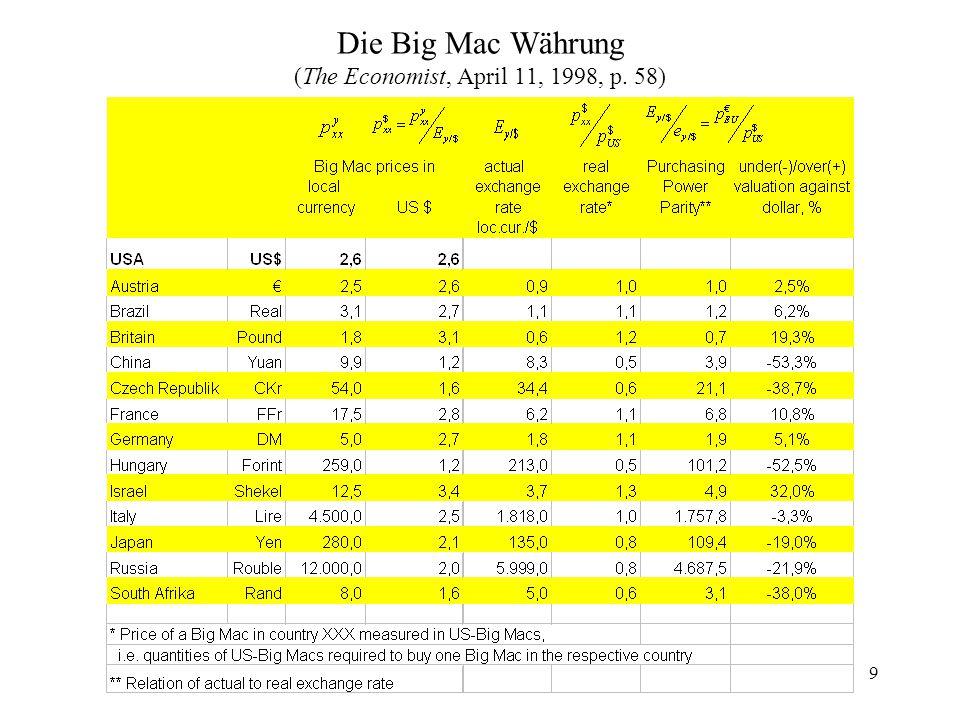 9 Die Big Mac Währung (The Economist, April 11, 1998, p. 58)
