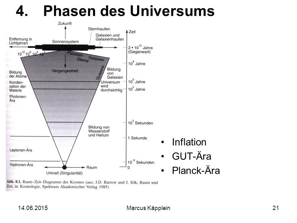 14.06.2015Marcus Käpplein21 4.Phasen des Universums Inflation GUT-Ära Planck-Ära