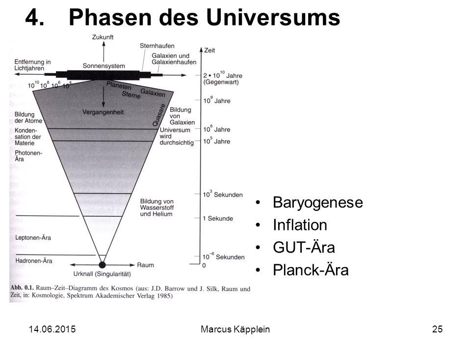 14.06.2015Marcus Käpplein25 4.Phasen des Universums Baryogenese Inflation GUT-Ära Planck-Ära