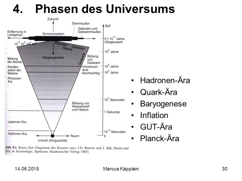 14.06.2015Marcus Käpplein30 4.Phasen des Universums Hadronen-Ära Quark-Ära Baryogenese Inflation GUT-Ära Planck-Ära