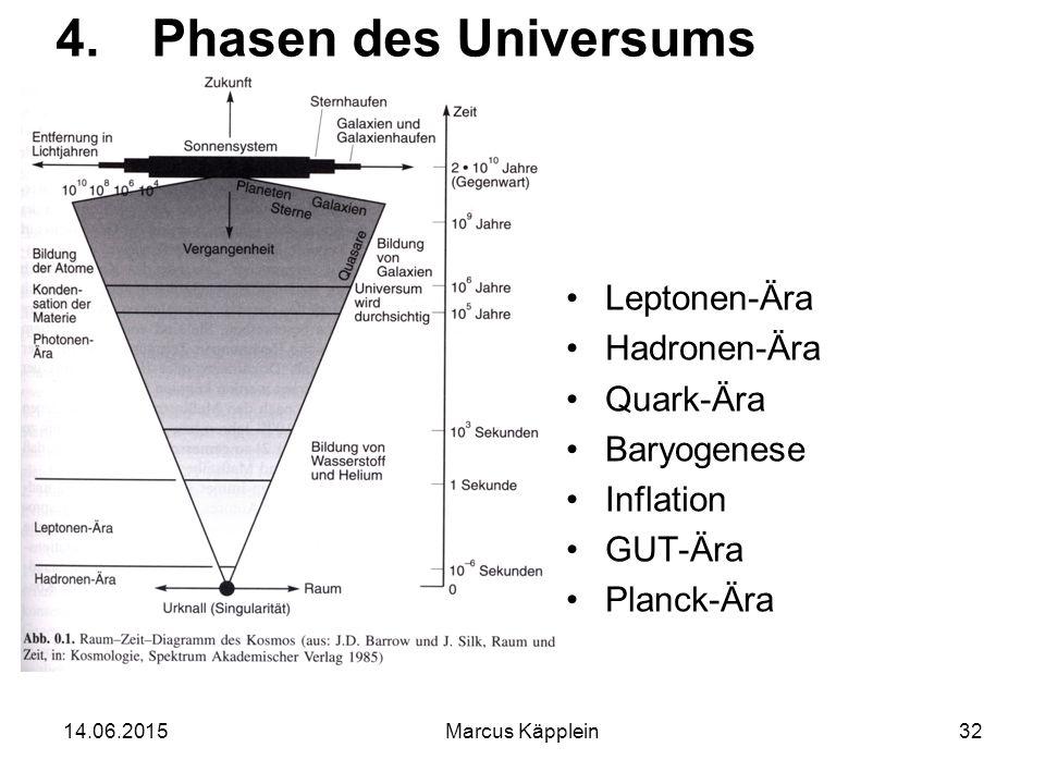 14.06.2015Marcus Käpplein32 4.Phasen des Universums Leptonen-Ära Hadronen-Ära Quark-Ära Baryogenese Inflation GUT-Ära Planck-Ära