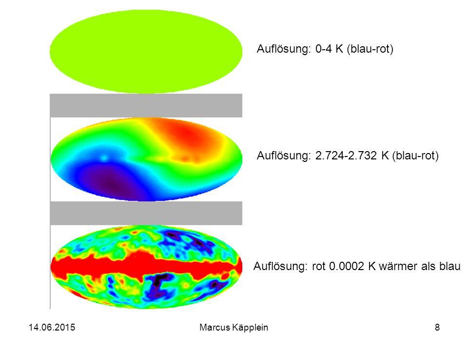 14.06.2015Marcus Käpplein39 Primordiale Nukleosynthese 2.Nach 1 Minute entsteht Deuterium, das nicht mehr zerfällt 3.Freie Neutronen zerfallen mit einer Halbwertszeit von 15 min: n  p + e - + ν Anteil der Neutronen nur noch ein Siebtel der Protonen