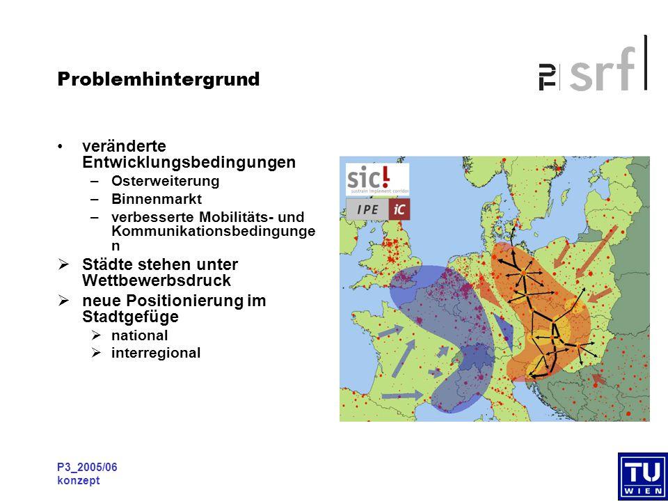 P3_2005/06 konzept Problemhintergrund  Metropolregion Wien – Bratislava als politisch- planerische Herausforderung  neue Herausforderungen für Wirtschaftsstandort  global-regional-lokal  entsprechende regional- und stadtentwicklungsplaneris che Ansätze notwendig -Strategieplanung -Marketing/Image -Kooperation/Delegation