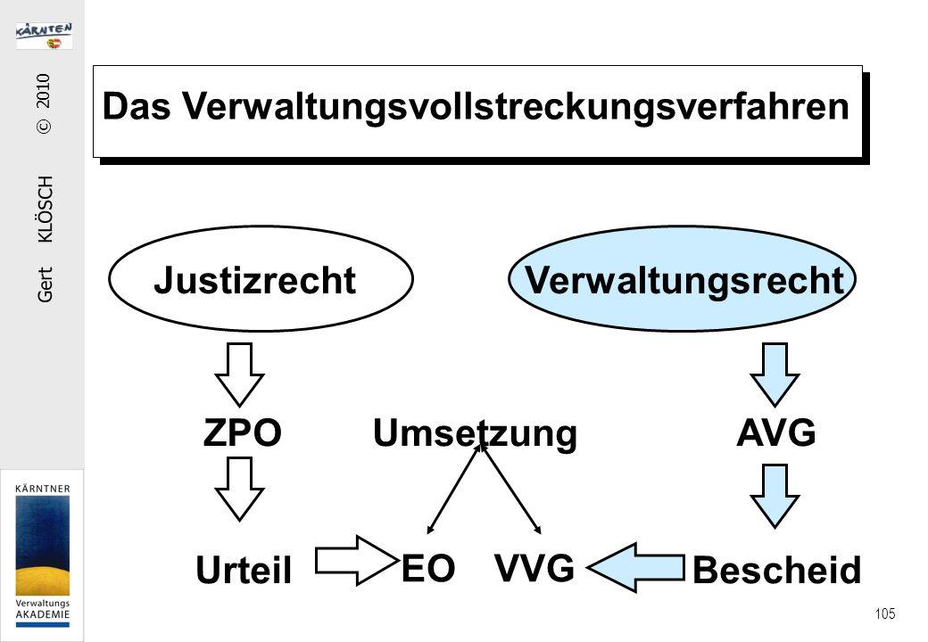 Gert KLÖSCH © 2010 105 Das Verwaltungsvollstreckungsverfahren JustizrechtVerwaltungsrecht ZPO Urteil EO UmsetzungAVG Bescheid VVG
