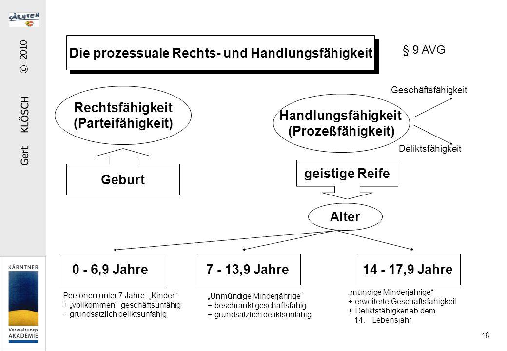 Gert KLÖSCH © 2010 18 Die prozessuale Rechts- und Handlungsfähigkeit Rechtsfähigkeit (Parteifähigkeit) Handlungsfähigkeit (Prozeßfähigkeit) Geburt gei