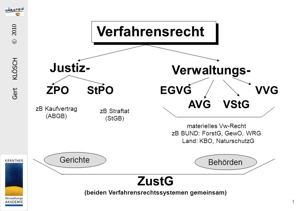 Gert KLÖSCH © 2010 1 Verfahrensrecht Justiz- Verwaltungs- ZPO StPO zB Kaufvertrag (ABGB) zB Straftat (StGB) EGVG VVG AVG VStG materielles Vw-Recht zB