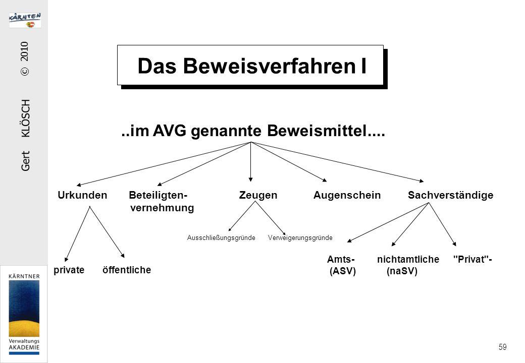 Gert KLÖSCH © 2010 59 Das Beweisverfahren I..im AVG genannte Beweismittel.... Urkunden Beteiligten- Zeugen Augenschein Sachverständige vernehmung priv
