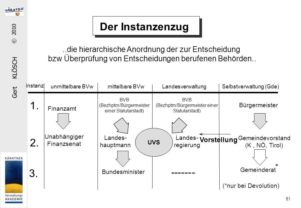 Gert KLÖSCH © 2010 81 Der Instanzenzug..die hierarchische Anordnung der zur Entscheidung bzw Überprüfung von Entscheidungen berufenen Behörden..
