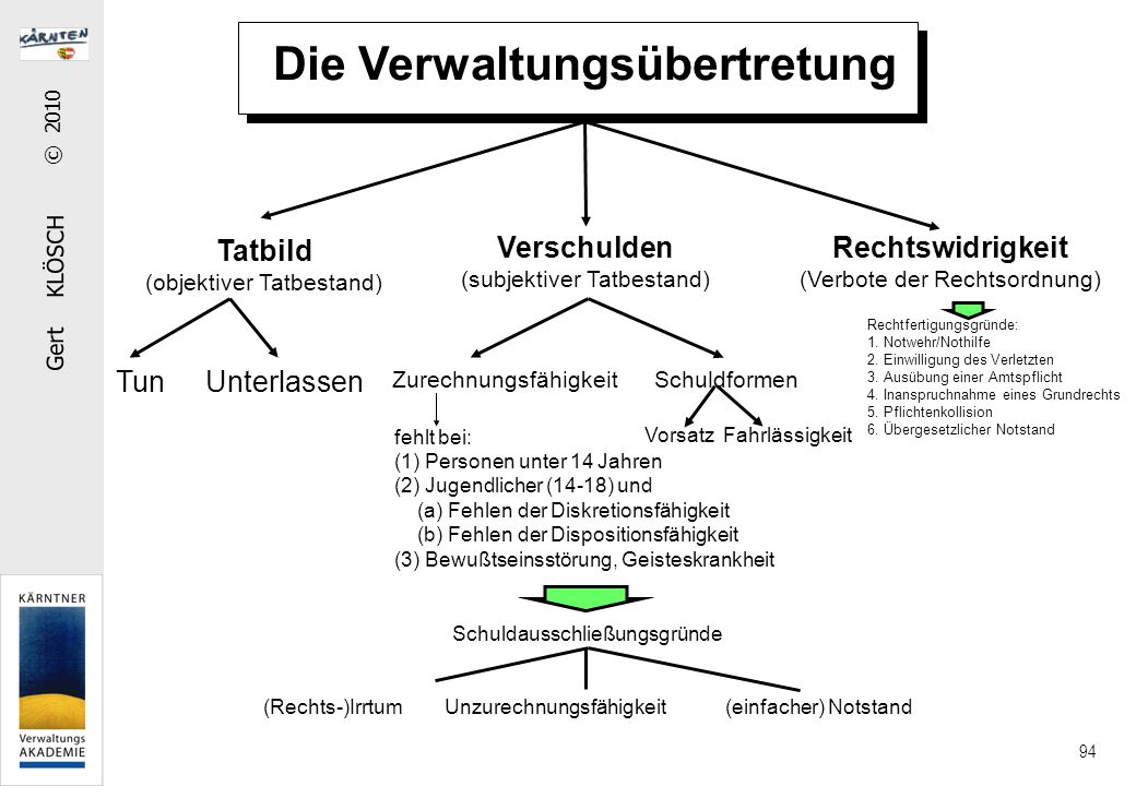 Gert KLÖSCH © 2010 94 Die Verwaltungsübertretung Tatbild (objektiver Tatbestand) Verschulden (subjektiver Tatbestand) Rechtswidrigkeit (Verbote der Re