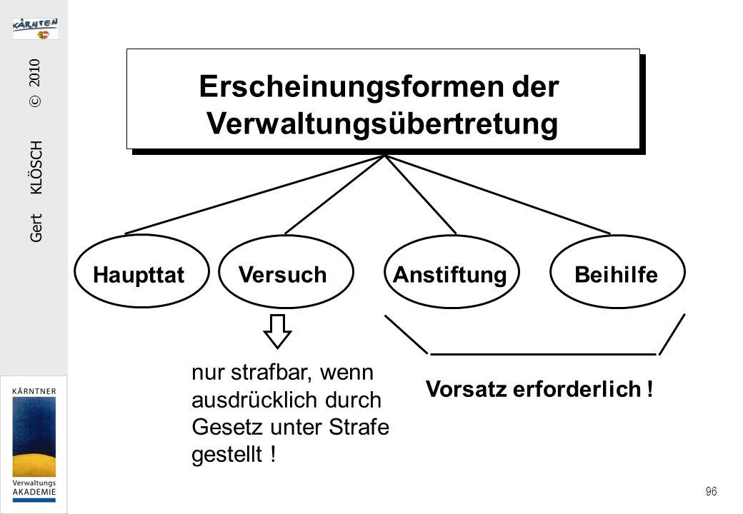 Gert KLÖSCH © 2010 96 Erscheinungsformen der Verwaltungsübertretung Haupttat Versuch AnstiftungBeihilfe nur strafbar, wenn ausdrücklich durch Gesetz unter Strafe gestellt .