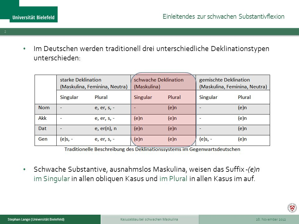 28. November 2012 2 Stephan Lange (Universität Bielefeld) Im Deutschen werden traditionell drei unterschiedliche Deklinationstypen unterschieden: Schw