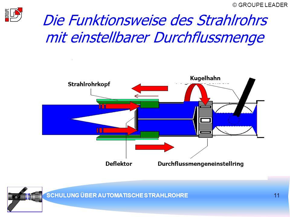 © GROUPE LEADER SCHULUNG ÜBER AUTOMATISCHE STRAHLROHRE11 Die Funktionsweise des Strahlrohrs mit einstellbarer Durchflussmenge Deflektor Strahlrohrkopf