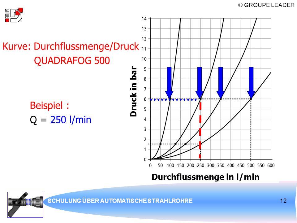 © GROUPE LEADER SCHULUNG ÜBER AUTOMATISCHE STRAHLROHRE12 Kurve: Durchflussmenge/Druck QUADRAFOG 500 Beispiel : Q = 250 l/min Druck in bar Durchflussme
