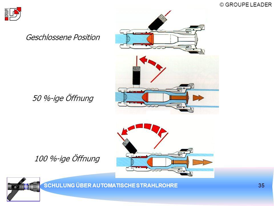 © GROUPE LEADER SCHULUNG ÜBER AUTOMATISCHE STRAHLROHRE35 Geschlossene Position 50 %-ige Öffnung 100 %-ige Öffnung