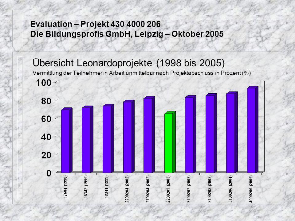 Übersicht Leonardoprojekte (1998 bis 2005) Vermittlung der Teilnehmer in Arbeit unmittelbar nach Projektabschluss in Prozent (%)