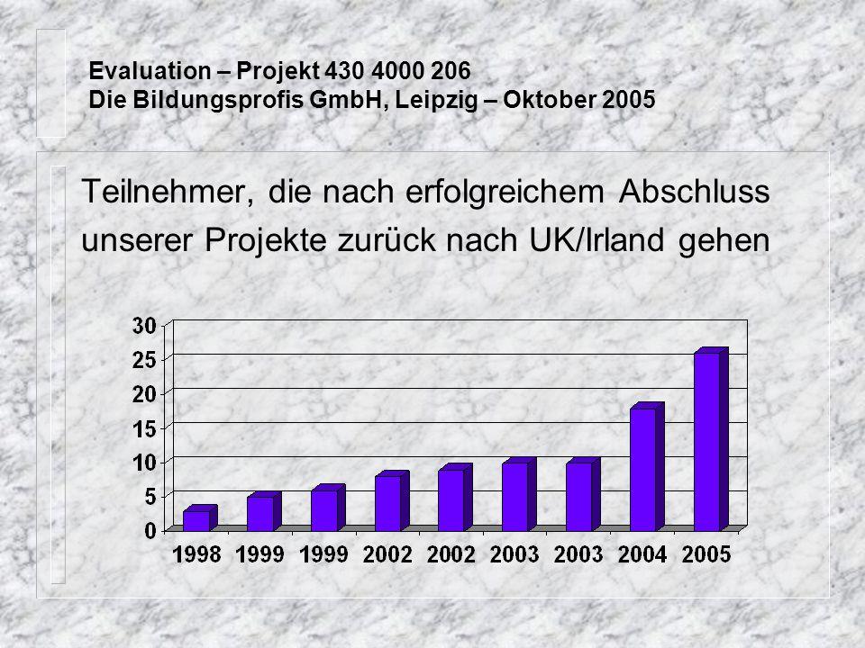 Evaluation – Projekt 430 4000 206 Die Bildungsprofis GmbH, Leipzig – Oktober 2005 Teilnehmer, die nach erfolgreichem Abschluss unserer Projekte zurück nach UK/Irland gehen