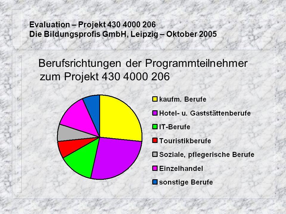 Berufsrichtungen der Programmteilnehmer zum Projekt 430 4000 206 Evaluation – Projekt 430 4000 206 Die Bildungsprofis GmbH, Leipzig – Oktober 2005