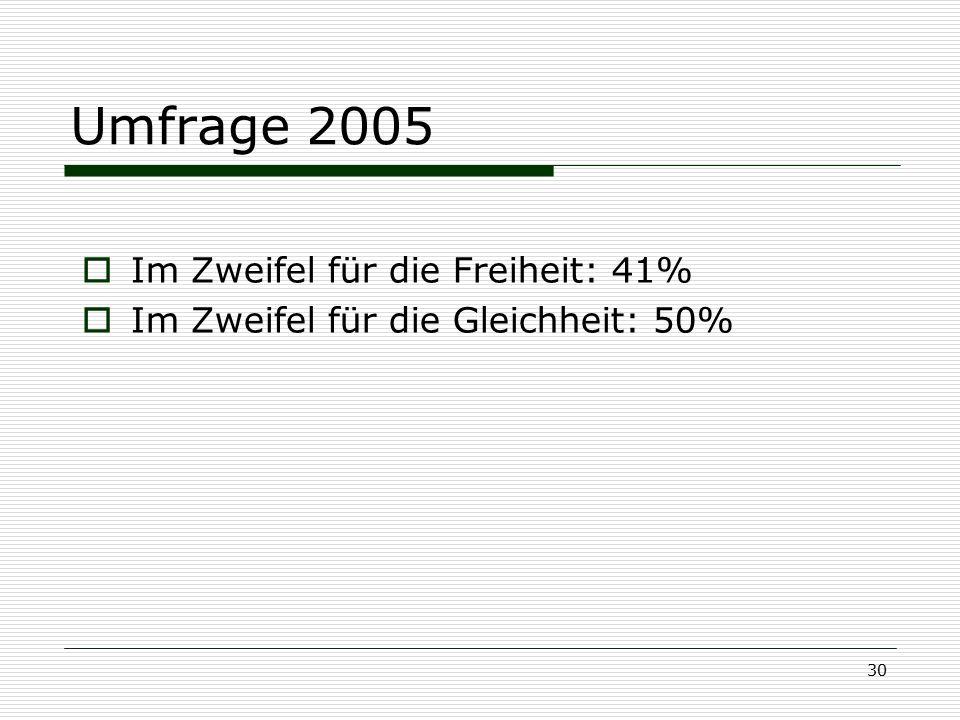 30 Umfrage 2005  Im Zweifel für die Freiheit: 41%  Im Zweifel für die Gleichheit: 50%