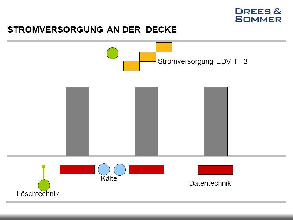Datentechnik Stromversorgung EDV 1 - 3 Löschtechnik Kälte STROMVERSORGUNG AN DER DECKE