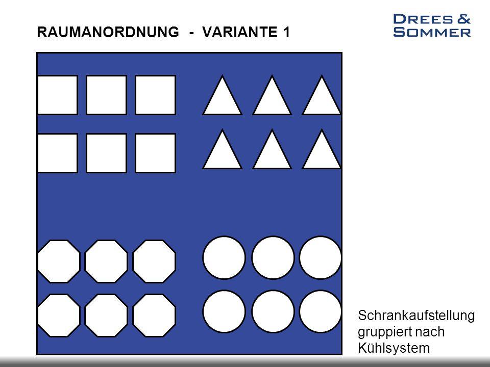 Schrankaufstellung gruppiert nach Kühlsystem RAUMANORDNUNG - VARIANTE 1