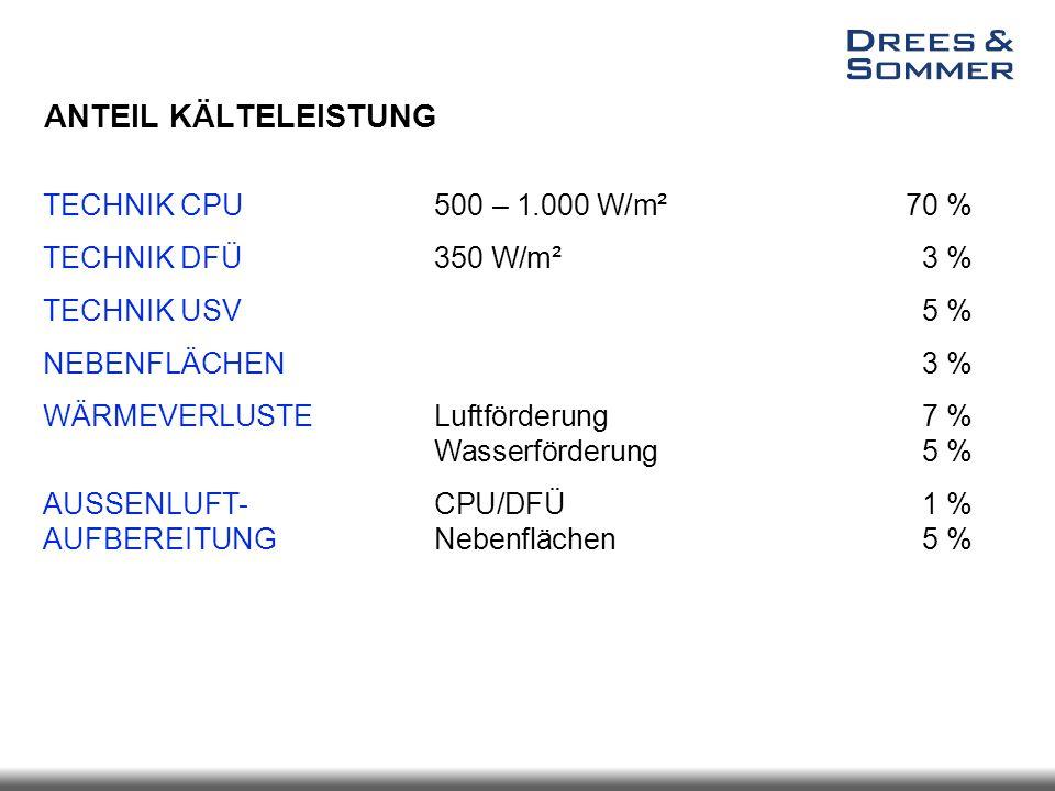 TECHNIK CPU TECHNIK DFÜ TECHNIK USV NEBENFLÄCHEN WÄRMEVERLUSTE AUSSENLUFT- AUFBEREITUNG 500 – 1.000 W/m²70 % 350 W/m²3 % 5 % 3 % Luftförderung7 % Wass