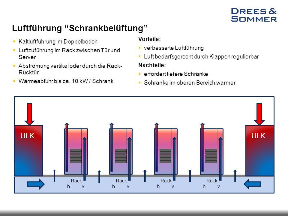"""Luftführung """"Schrankbelüftung""""  Kaltluftführung im Doppelboden  Luftzuführung im Rack zwischen Tür und Server  Abströmung vertikal oder durch die R"""