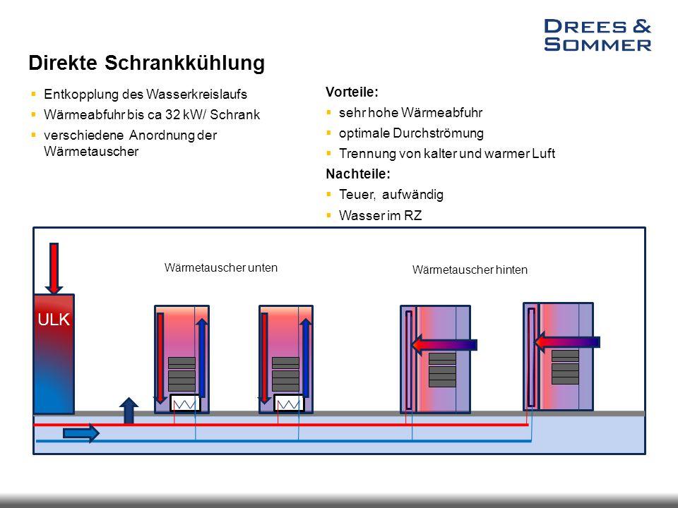 Direkte Schrankkühlung  Entkopplung des Wasserkreislaufs  Wärmeabfuhr bis ca 32 kW/ Schrank  verschiedene Anordnung der Wärmetauscher Vorteile:  s