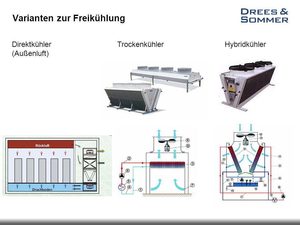 Varianten zur Freikühlung Trockenkühler Hybridkühler Direktkühler (Außenluft)