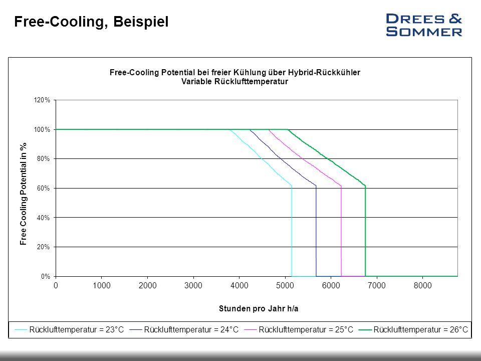 Free-Cooling, Beispiel Free-Cooling-Potential in Abhängigkeit der Rücklufttemperatur bei einem Volumenstromanteil von 100% der Klimaschränke.