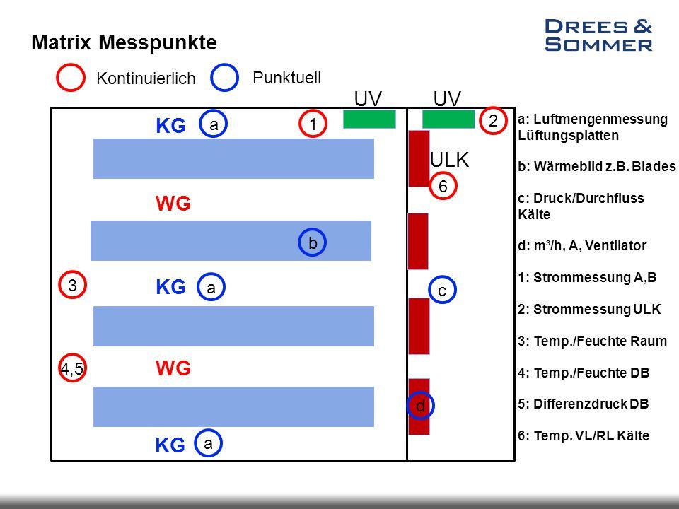 Matrix Messpunkte a: Luftmengenmessung Lüftungsplatten b: Wärmebild z.B. Blades c: Druck/Durchfluss Kälte d: m³/h, A, Ventilator 1: Strommessung A,B 2