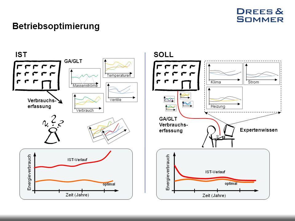 Betriebsoptimierung Temperaturen Ventile Massenströme Verbrauch Verbrauchs- erfassung IST SOLL GA/GLT Verbrauchs- erfassung Klima StromHeizung Experte