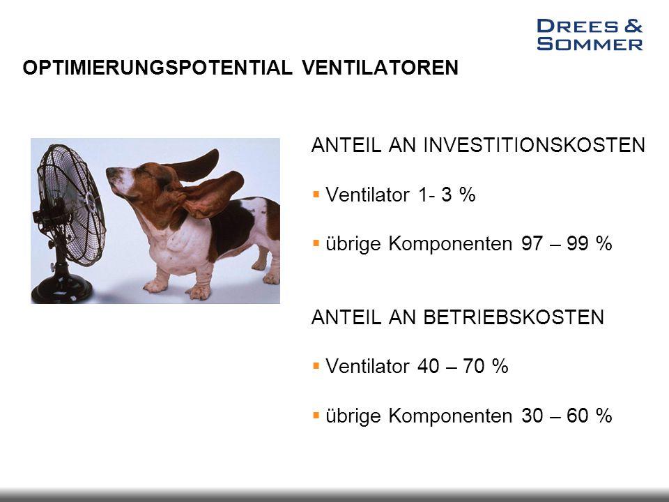 ANTEIL AN INVESTITIONSKOSTEN  Ventilator 1- 3 %  übrige Komponenten 97 – 99 % ANTEIL AN BETRIEBSKOSTEN  Ventilator 40 – 70 %  übrige Komponenten 3