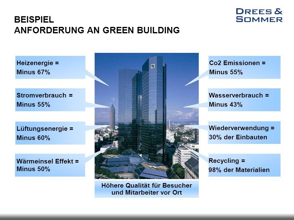 Heizenergie = Minus 67% Recycling = 98% der Materialien Co2 Emissionen = Minus 55% Wärmeinsel Effekt = Minus 50% Stromverbrauch = Minus 55% Wasserverb