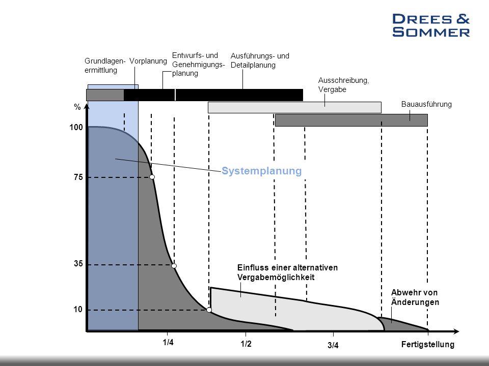 Beeinflussbarkeit eines Projekts Entwurfs- und Genehmigungs- planung Ausführungs- und Detailplanung Grundlagen- ermittlung Ausschreibung, Vergabe Baua