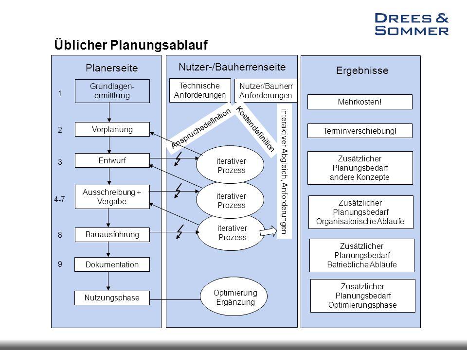 iterativer Prozess Planerseite 1 2 3 4-7 8 9 Grundlagen- ermittlung Vorplanung Entwurf Ausschreibung + Vergabe Bauausführung Dokumentation Nutzungspha