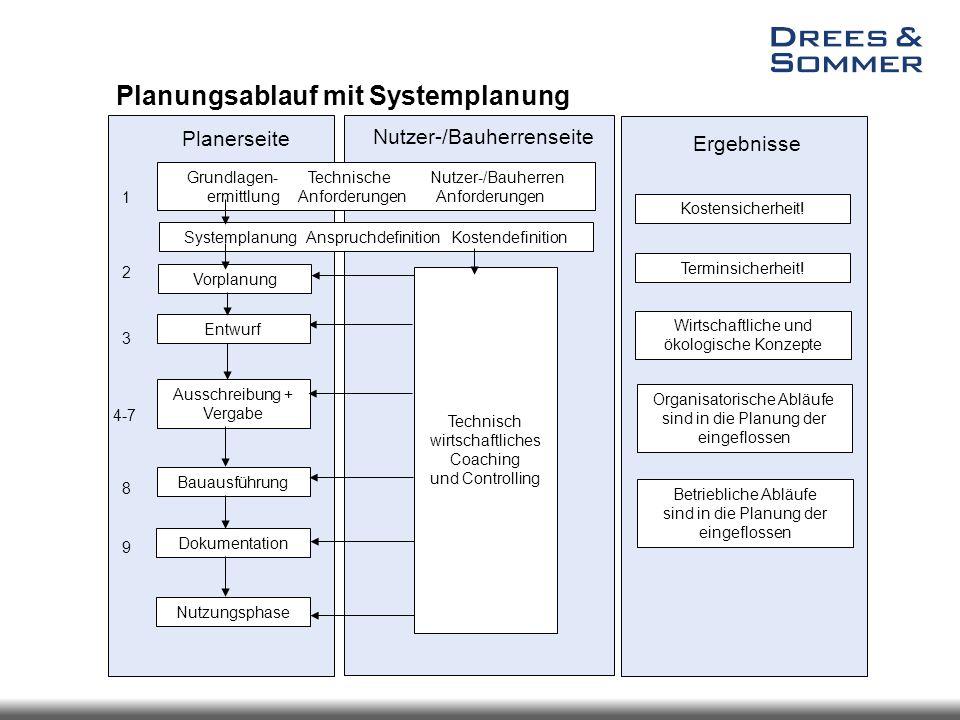 Planerseite 1 2 3 4-7 8 9 Grundlagen-TechnischeNutzer-/Bauherren ermittlungAnforderungen Anforderungen Vorplanung Entwurf Ausschreibung + Vergabe Baua
