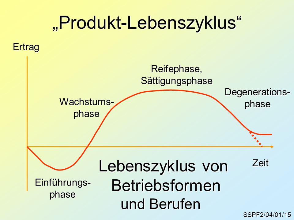 """SSPF2/04/01/15 """"Produkt-Lebenszyklus"""" Zeit Lebenszyklus von Betriebsformen Einführungs-phase Wachstums-phaseReifephase,SättigungsphaseDegenerations-ph"""