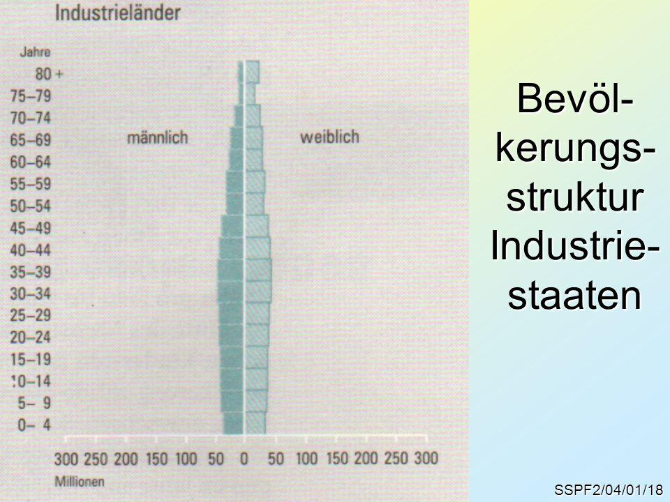 SSPF2/04/01/18 Bevöl- kerungs- struktur Industrie- staaten