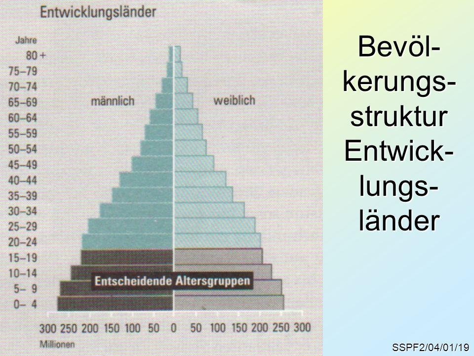 SSPF2/04/01/19 Bevöl- kerungs- struktur Entwick- lungs- länder