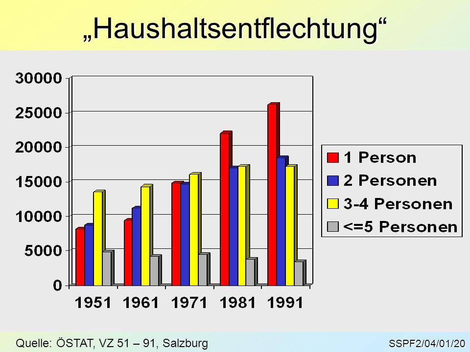 "SSPF2/04/01/20 ""Haushaltsentflechtung"" Quelle: ÖSTAT, VZ 51 – 91, Salzburg"