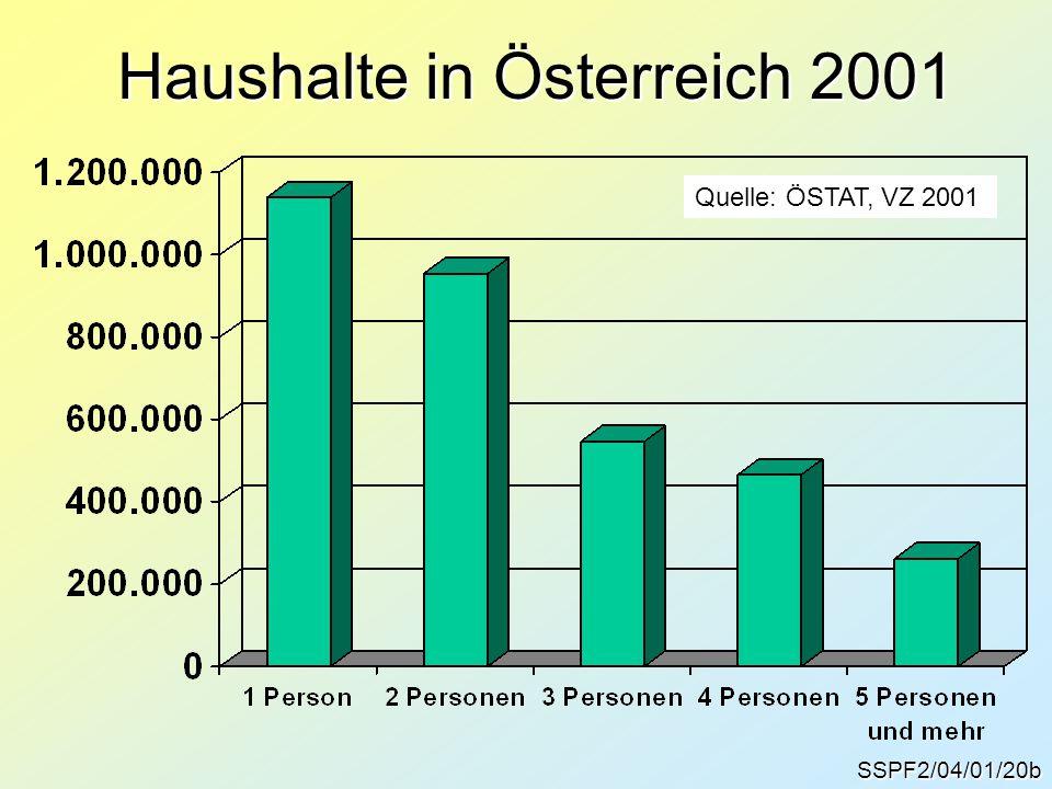 Haushalte in Österreich 2001 SSPF2/04/01/20b Quelle: ÖSTAT, VZ 2001