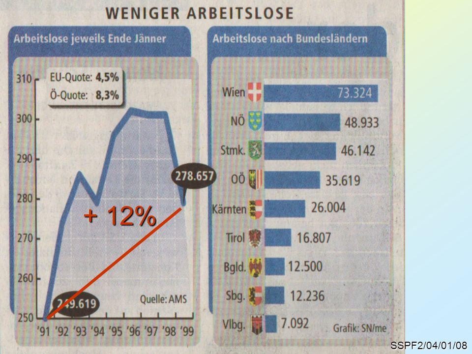 Arbeitslosigkeit + 12% SSPF2/04/01/08