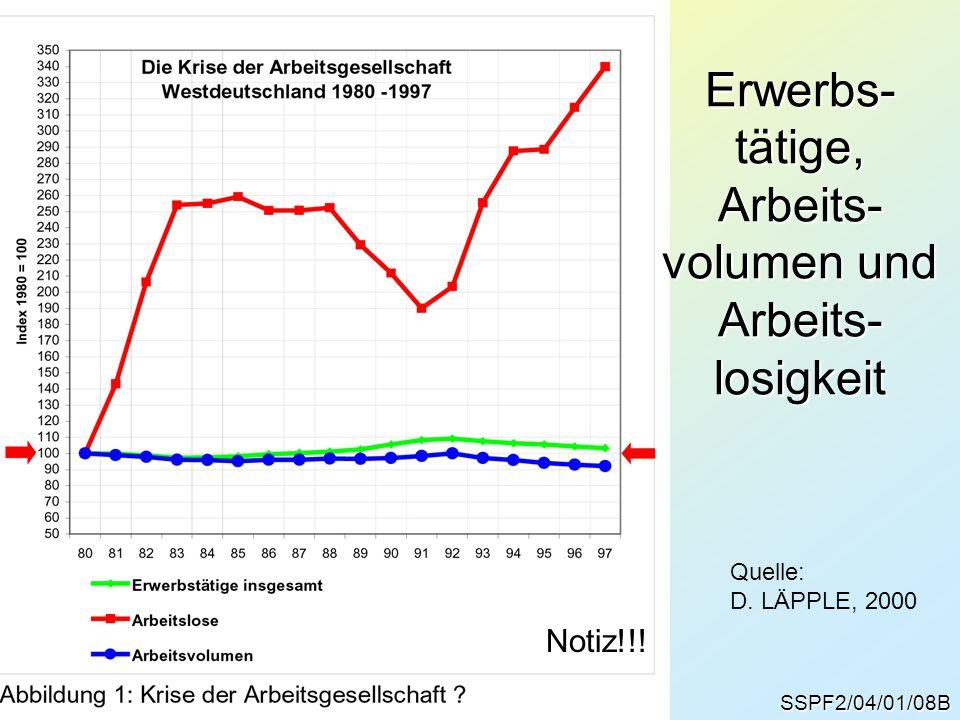 SSPF2/04/01/08B Erwerbs- tätige, Arbeits- volumen und Arbeits- losigkeit Quelle: D. LÄPPLE, 2000 Notiz!!!