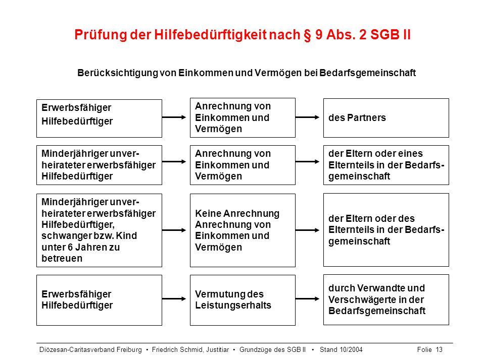Diözesan-Caritasverband Freiburg Friedrich Schmid, Justitiar Grundzüge des SGB II Stand 10/2004Folie 13 Prüfung der Hilfebedürftigkeit nach § 9 Abs. 2