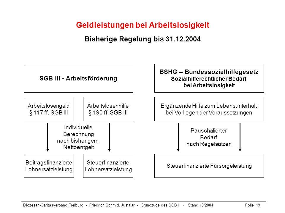 Diözesan-Caritasverband Freiburg Friedrich Schmid, Justitiar Grundzüge des SGB II Stand 10/2004Folie 20 Geldleistungen bei Arbeitslosigkeit Neuregelung ab 01.01.2005 SGB III – Arbeitsförderung Arbeitslosengeld § 117 ff.