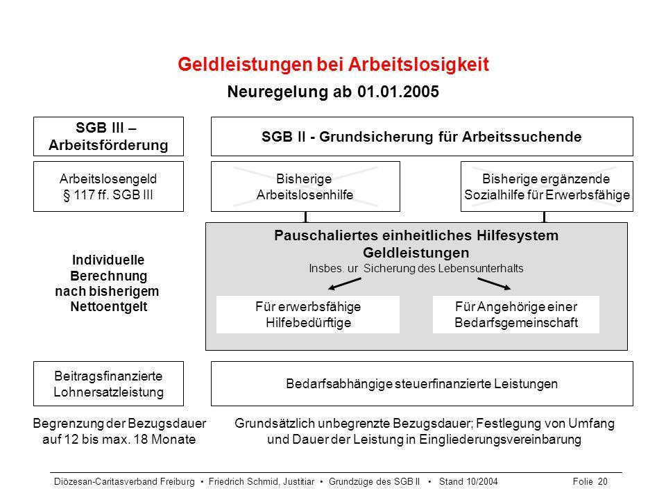 Diözesan-Caritasverband Freiburg Friedrich Schmid, Justitiar Grundzüge des SGB II Stand 10/2004Folie 20 Geldleistungen bei Arbeitslosigkeit Neuregelun