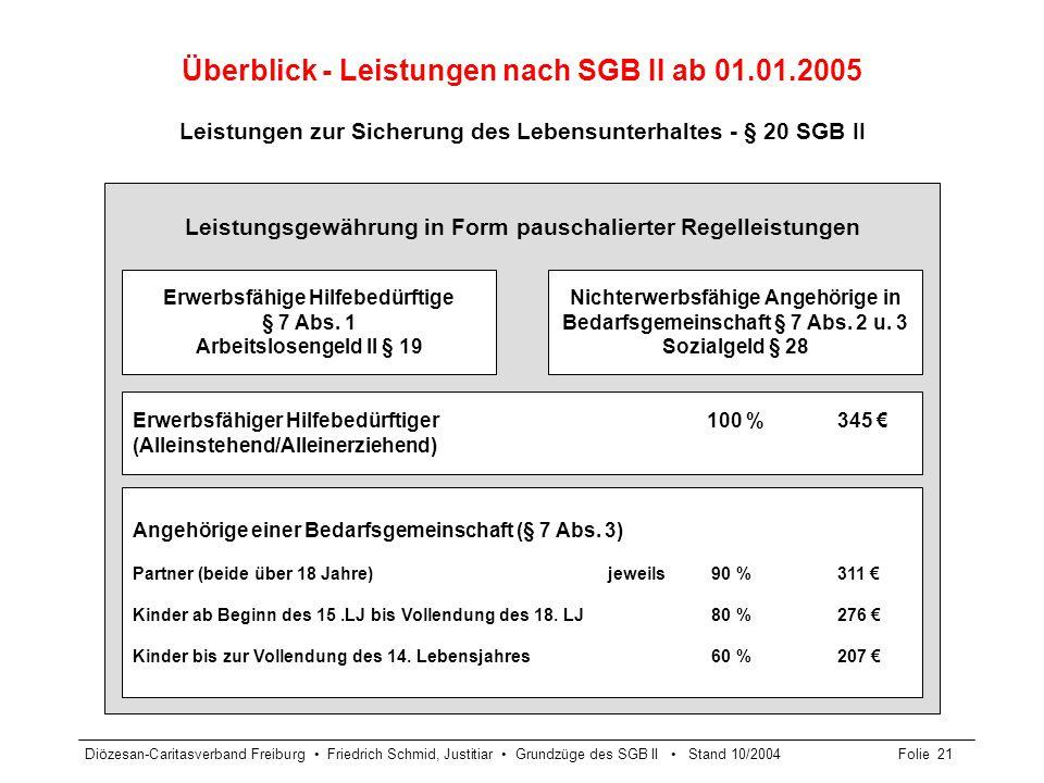 Diözesan-Caritasverband Freiburg Friedrich Schmid, Justitiar Grundzüge des SGB II Stand 10/2004Folie 22 Leistungen für Mehrbedarfe (§ 21 SGB II) Mehrbedarfs- tatbestände %-Satz der nach § 20 Abs.