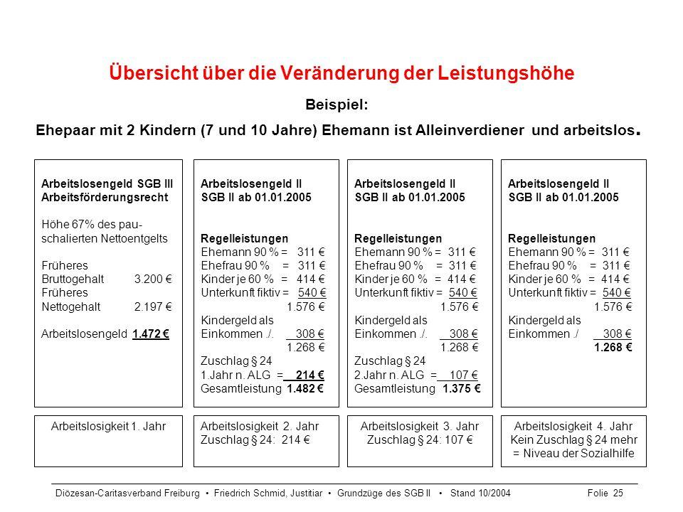 Diözesan-Caritasverband Freiburg Friedrich Schmid, Justitiar Grundzüge des SGB II Stand 10/2004Folie 25 Übersicht über die Veränderung der Leistungshö